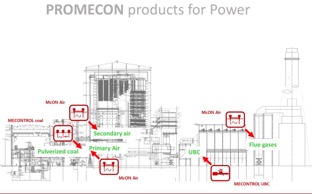 systemy do monitorowania i optymalizacji spalania węgla
